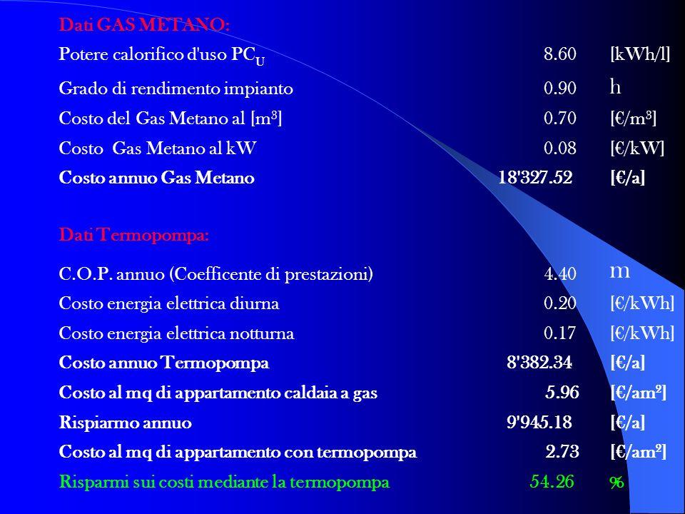 m h Dati GAS METANO: Potere calorifico d uso PCU 8.60 [kWh/l]